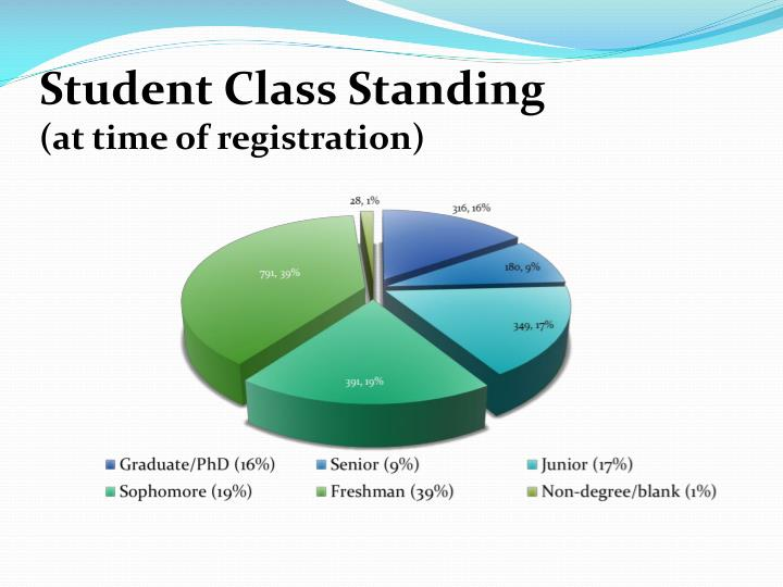 Student Class Standing