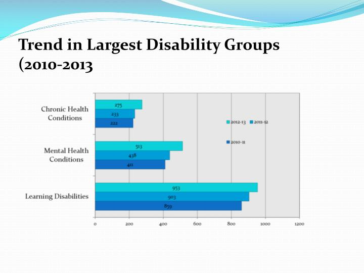 Trend in Largest Disability Groups