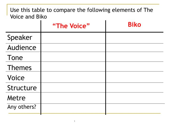 Use this table to compare the following elements of The Voice and Biko