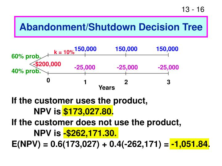 Abandonment/Shutdown Decision Tree