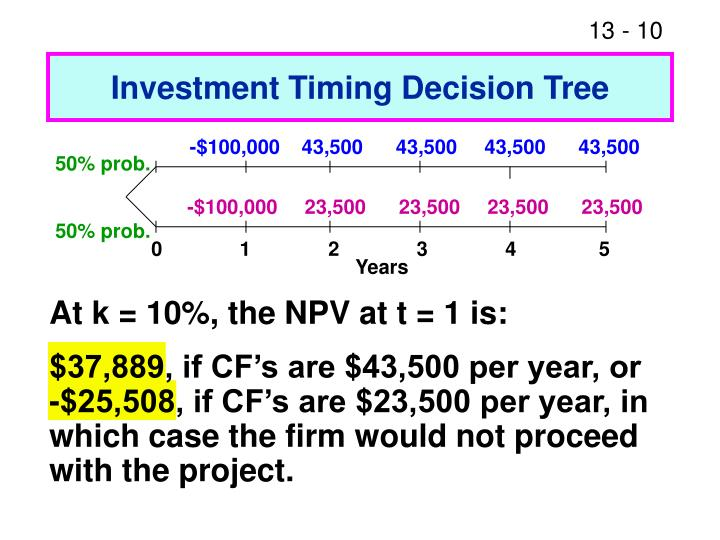 Investment Timing Decision Tree