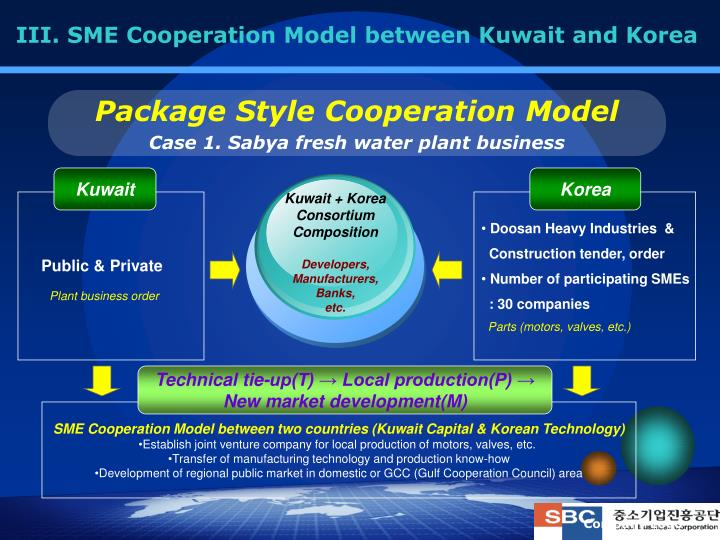 III. SME Cooperation Model between Kuwait and Korea