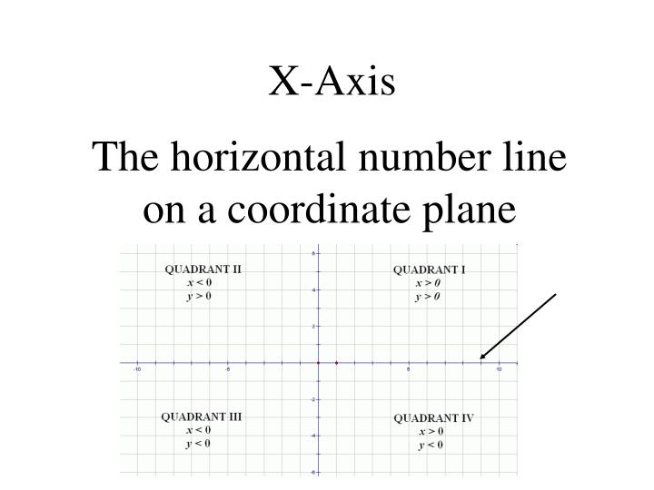 X-Axis