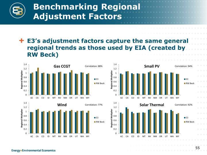 Benchmarking Regional Adjustment Factors