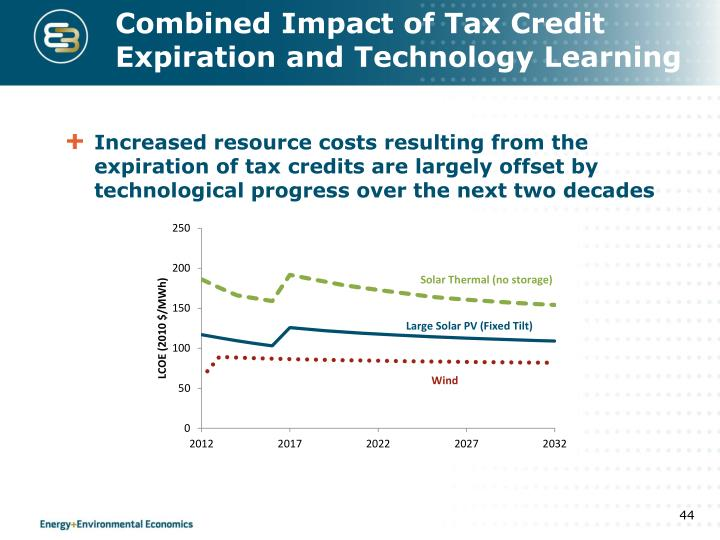 Combined Impact of Tax Credit Expiration and Technology Learning