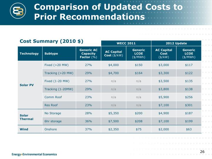 Comparison of Updated Costs to Prior Recommendations