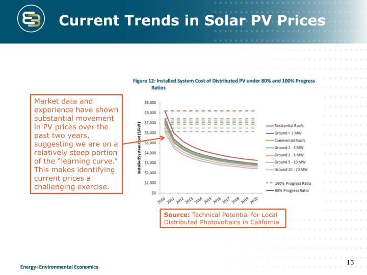 Current Trends in Solar PV Prices