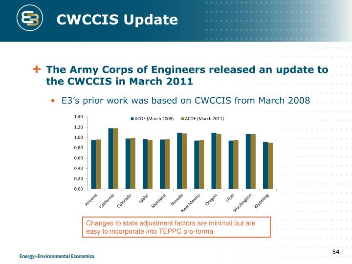 CWCCIS Update