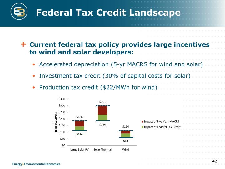Federal Tax Credit Landscape