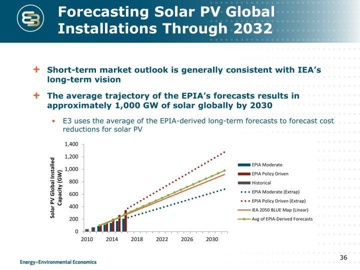 Forecasting Solar PV Global Installations Through 2032