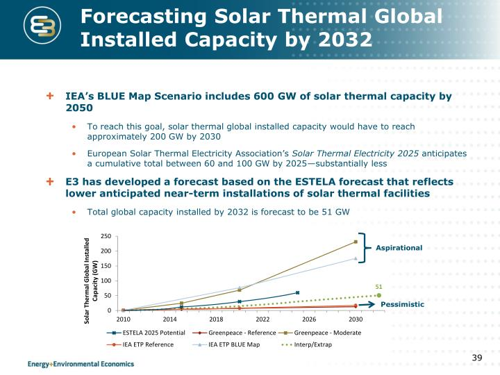 Forecasting Solar Thermal Global Installed Capacity by 2032
