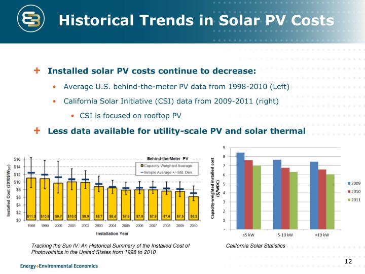 Historical Trends in Solar PV Costs