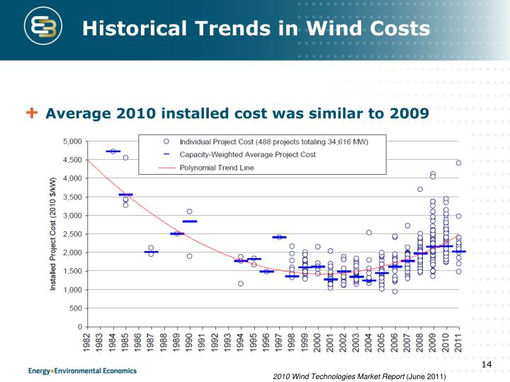 Historical Trends in Wind Costs