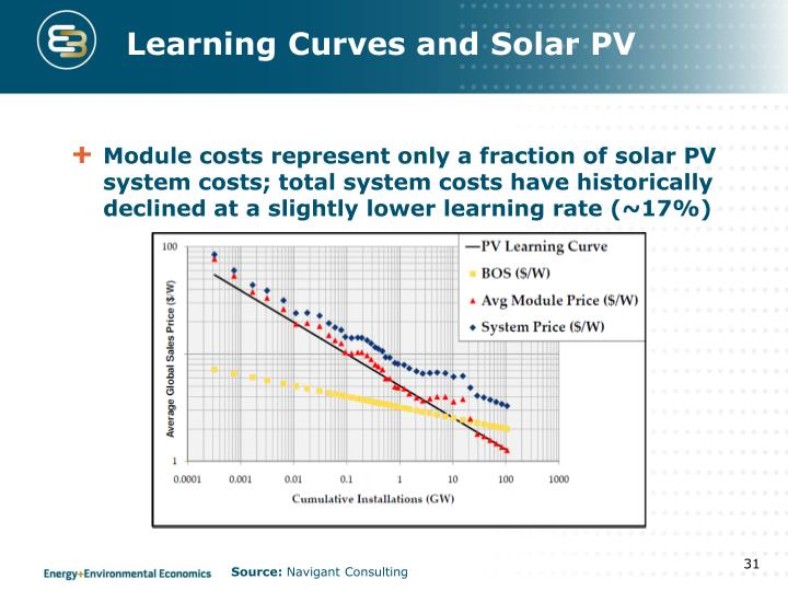 Learning Curves and Solar PV