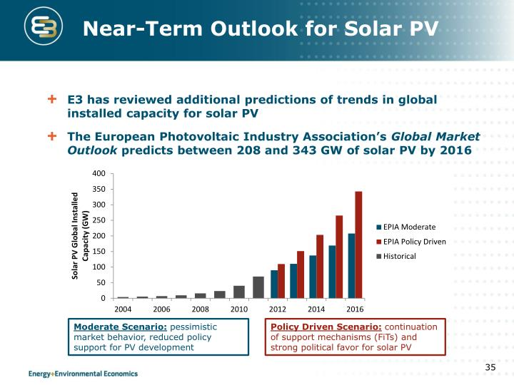 Near-Term Outlook for Solar PV