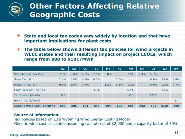 Other Factors Affecting Relative Geographic Costs