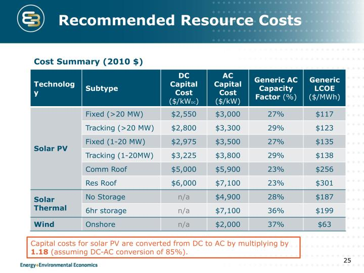 Recommended Resource Costs