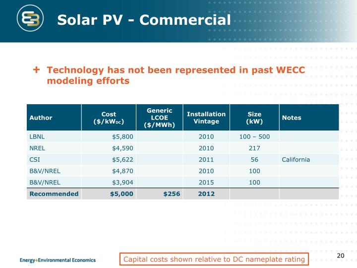 Solar PV - Commercial
