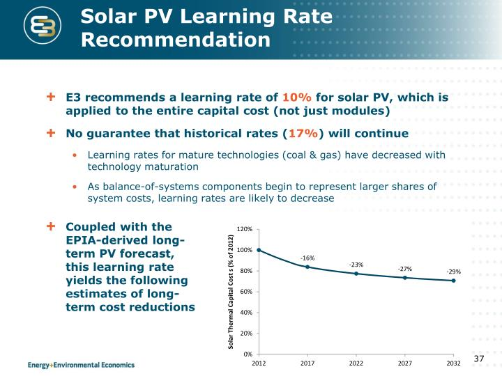 Solar PV Learning Rate Recommendation