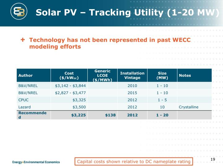 Solar PV – Tracking Utility (1-20 MW)