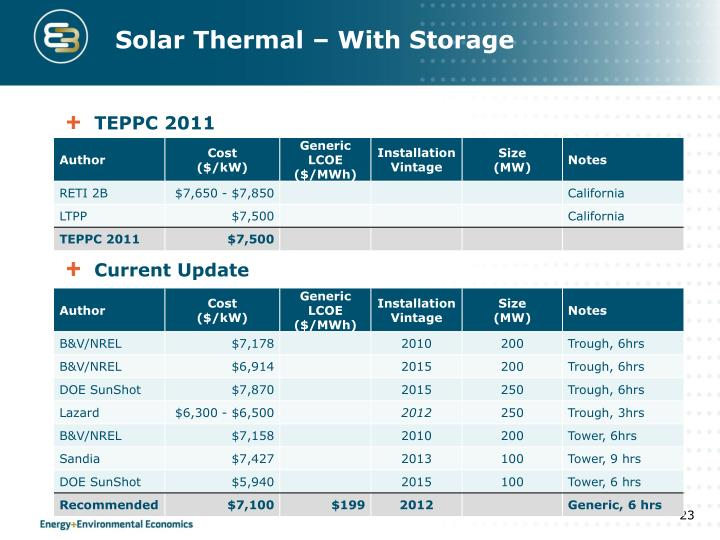 Solar Thermal – With Storage