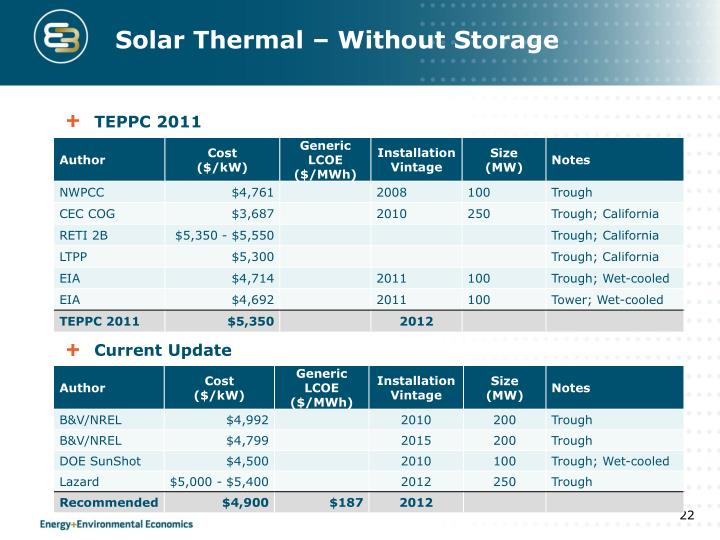Solar Thermal – Without Storage