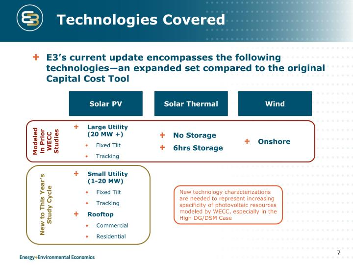 Technologies Covered