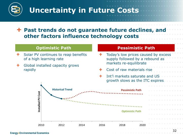 Uncertainty in Future Costs