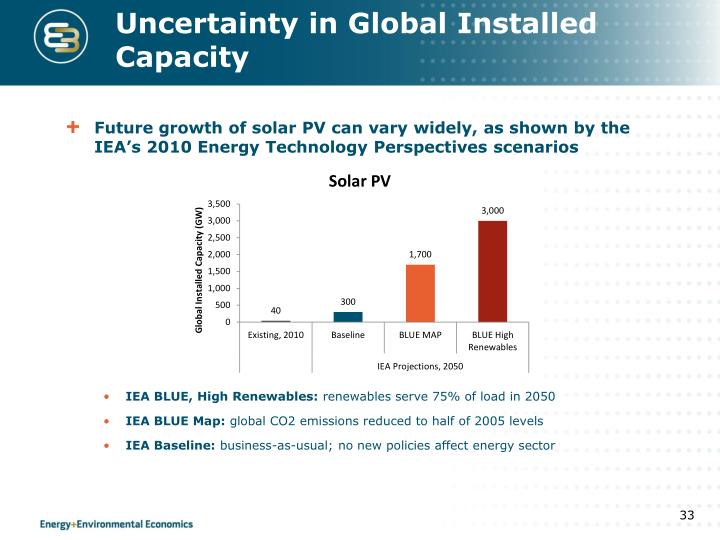 Uncertainty in Global Installed Capacity