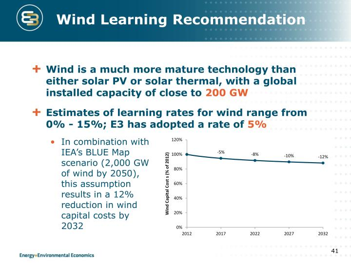 Wind Learning Recommendation