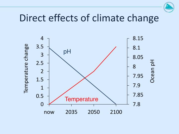 Direct effects of climate change