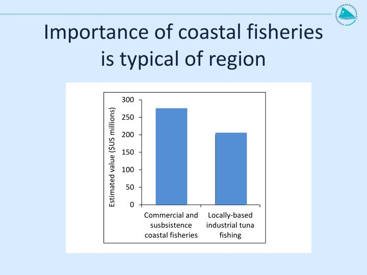 Importance of coastal fisheries