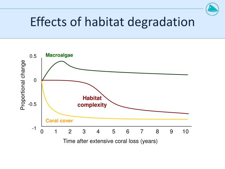 Effects of habitat degradation