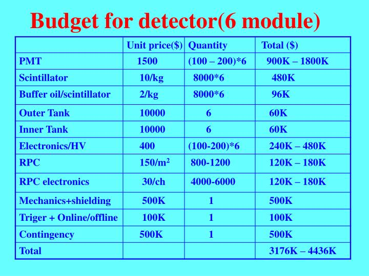 Budget for detector(6 module)