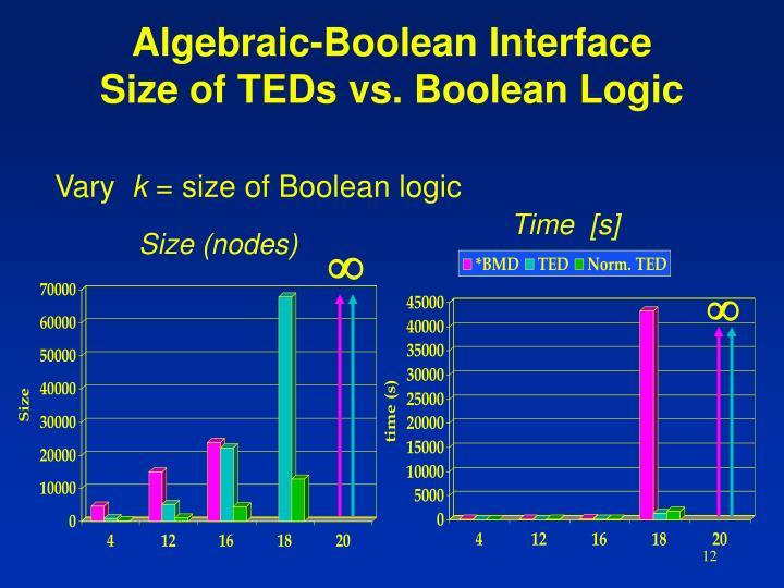 Algebraic-Boolean Interface