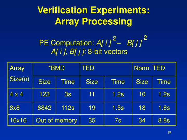 Verification Experiments: