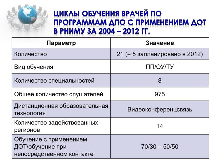 Циклы обучения врачей по программам ДПО с применением ДОТ в РНИМУ за 2004 – 2012 гг.