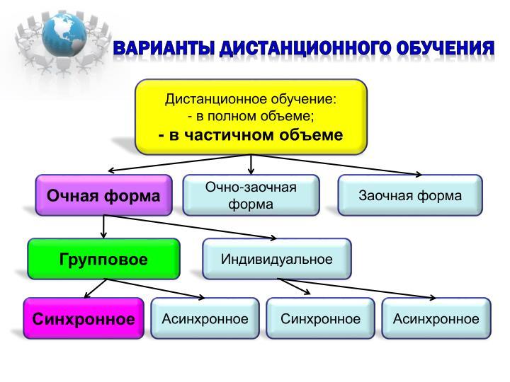 Варианты дистанционного обучения