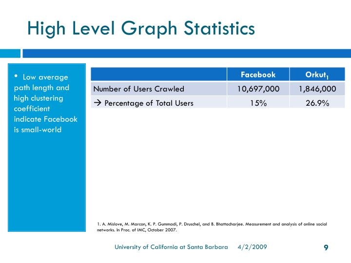 High Level Graph Statistics
