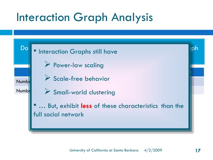 Interaction Graph Analysis