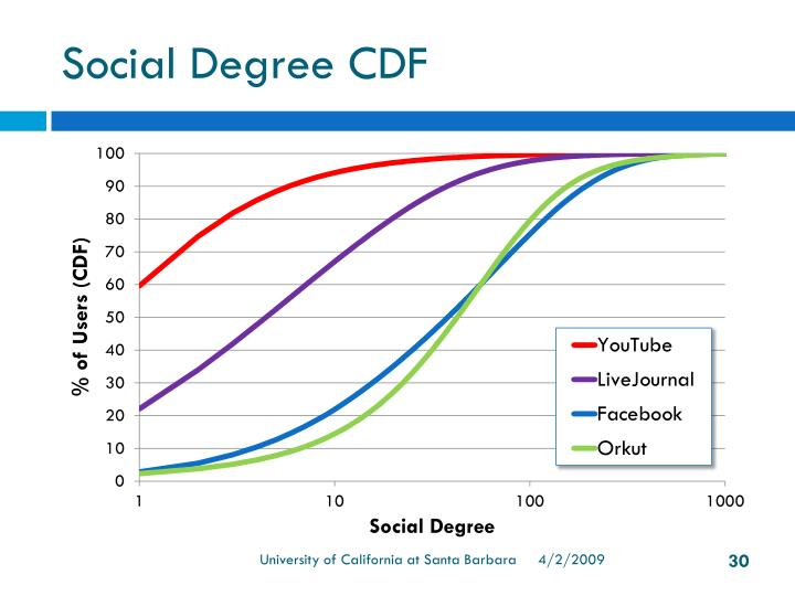 Social Degree CDF