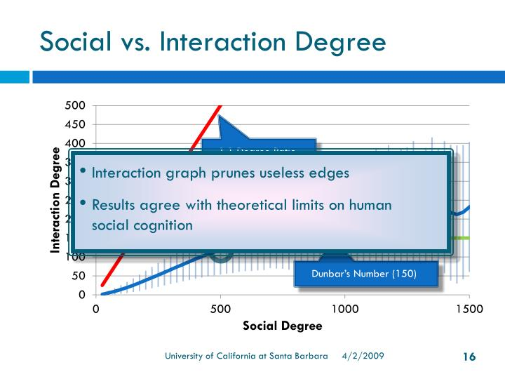 Social vs. Interaction Degree