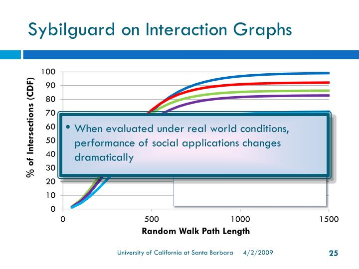 Sybilguard on Interaction Graphs