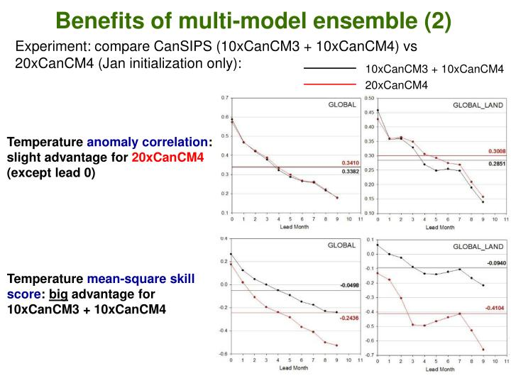Benefits of multi-model ensemble (2)