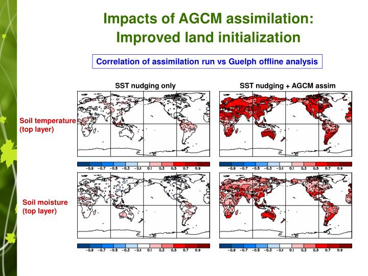 Impacts of AGCM assimilation: