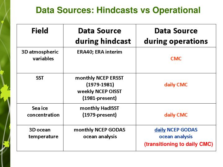 Data Sources: Hindcasts vs Operational