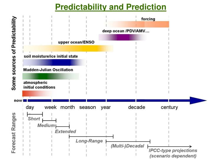Predictability and Prediction