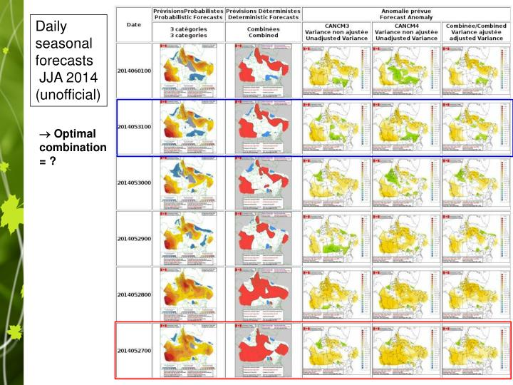 Daily seasonal forecasts