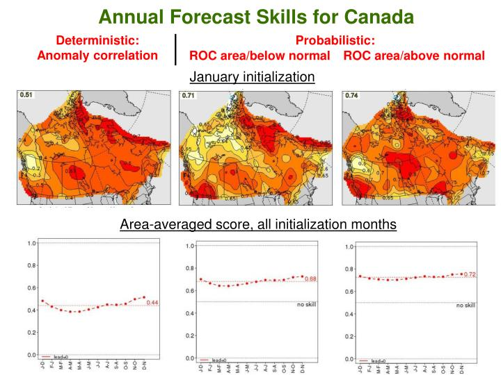 Annual Forecast Skills for Canada
