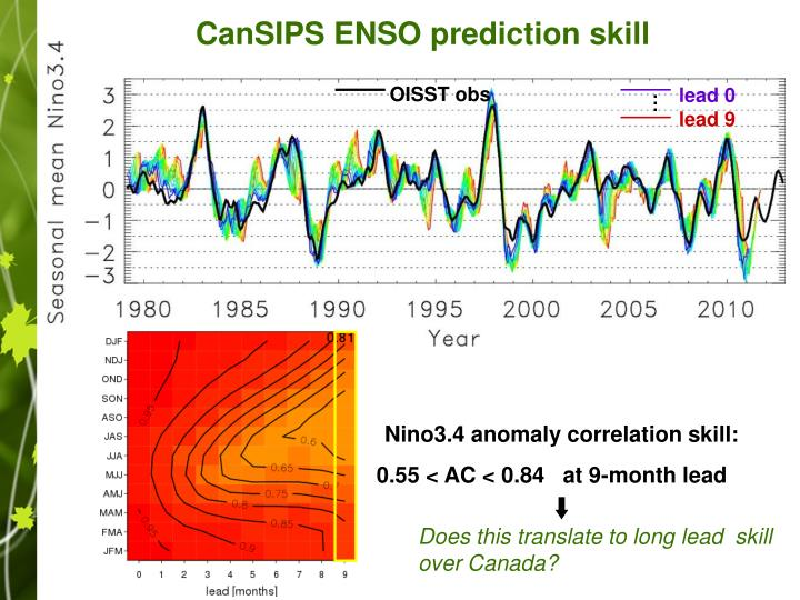 CanSIPS ENSO prediction skill